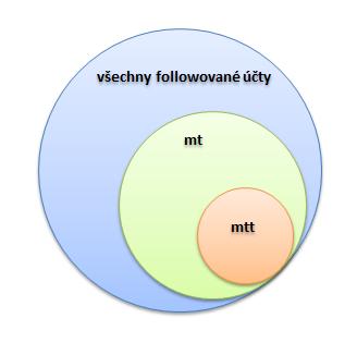 twitter-lists-schema